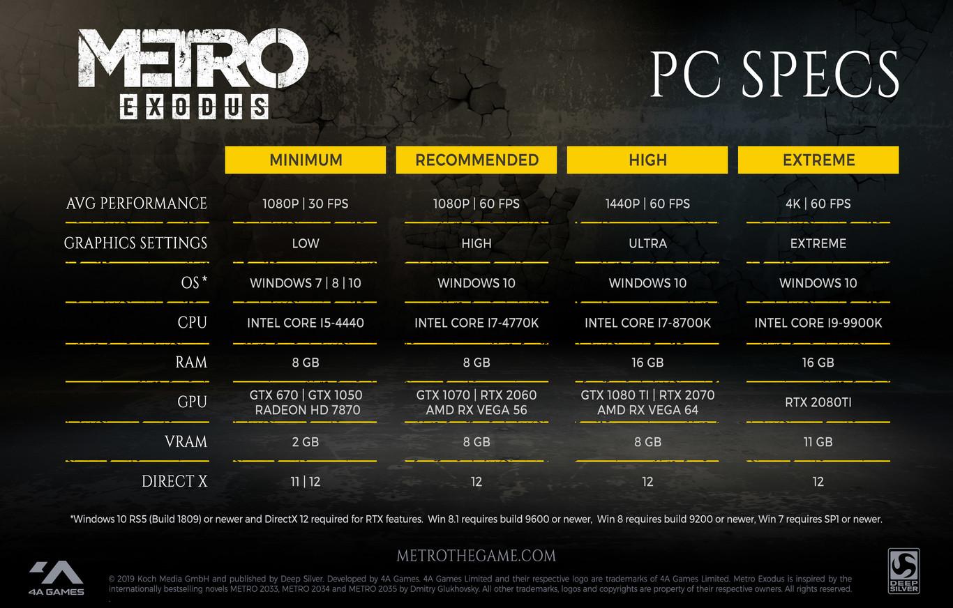 Lista con las especificaciones para jugar en PC a Metro Exodus
