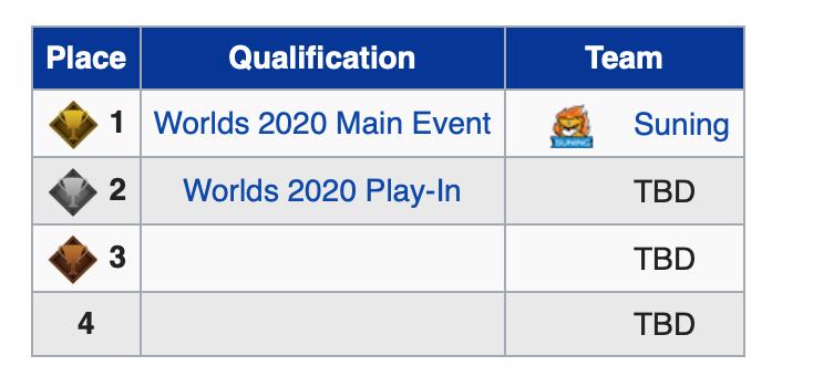 Finales Regionales